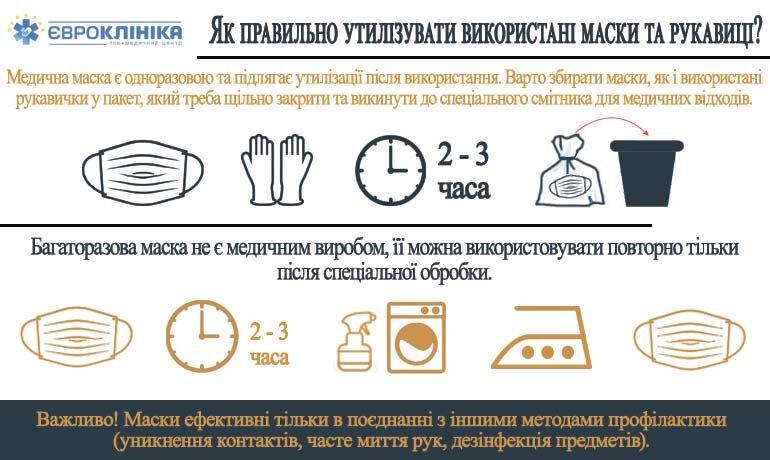 Як правильно утилізувати використані маски та рукавиці