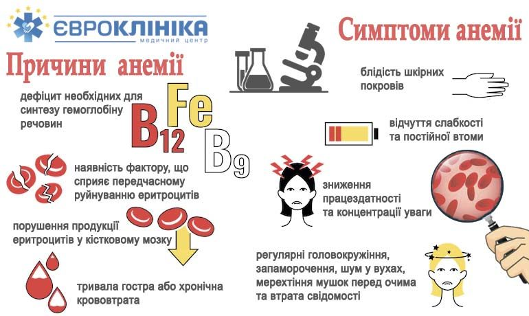 Что такое анемия крови Симптомы➢Причины➢Лечение